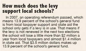 How does the levy support local schools? Click on image to enlarge