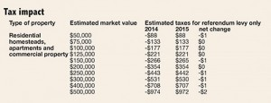 Tax impact figures